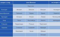 Какие страны входят в европу в 2020 году — список, состав, восточную