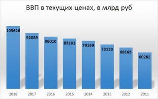 Ввп россии в долларах в 2020 году — динамика, сферам экономики, развитых стран мира, слабые