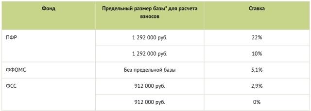 Таблица налогов с зарплаты в процентах в 2020 году - при УСН