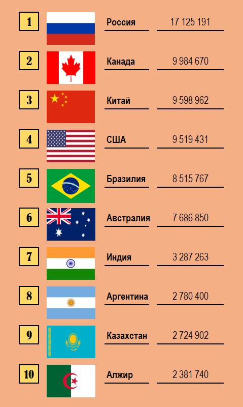 Самая большая страна в Европе в 2020 году - по площади, территории, численности населения