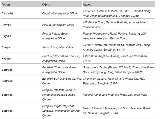 Виза в Тайланде для россиян в 2020 году - стоимость, на 3 месяца, цена, нужна ли, пенсионная, туристическая, список документов
