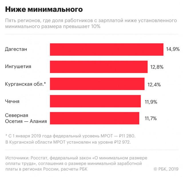 Средняя зарплата в России в 2020 году - с 1 января по регионам таблица, по данным Росстата, последние новости