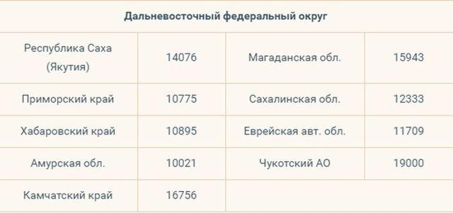 Прожиточный минимум в Москве в 2020 году - размер, для пенсионера, устанавливается, потребительской корзины