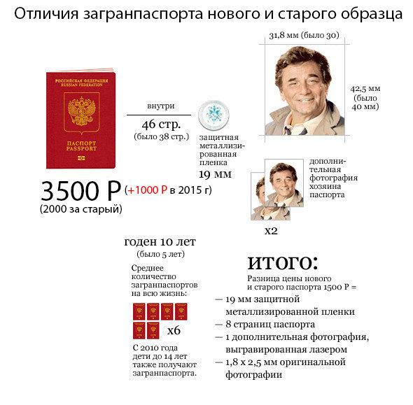 Какие документы нужны для оформления загранпаспорта в 2020 году - нового образца, ребенку до 14 лет, МФЦ, пенсионерам