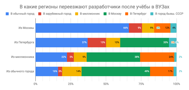 Средняя зарплата в Санкт-Петербурге в 2020 году - Росстат, уровень месячных доходов, МРОТ, профессиям