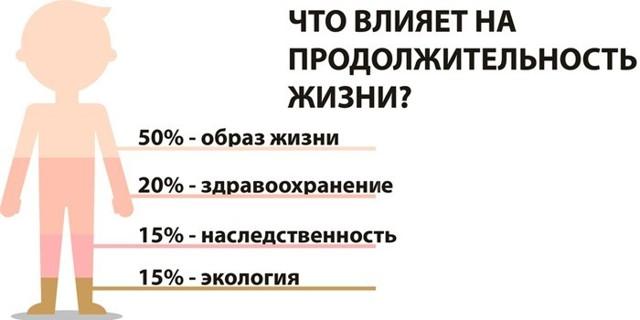 Средняя продолжительность жизни в России в 2020 году - мужчинам, женщинам, городах, селах