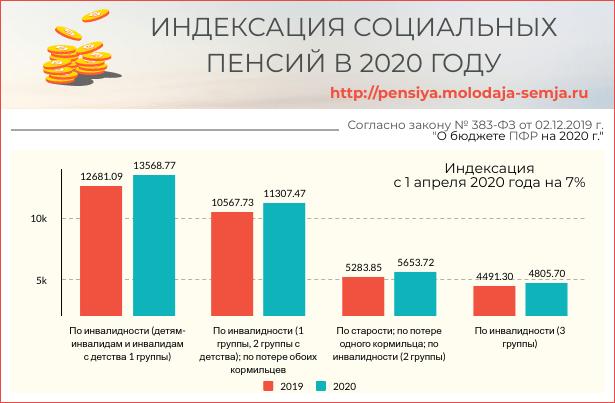 Последние новости по пенсии в Узбекистане в 2020 году - размер, повышение