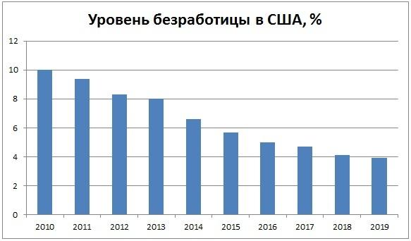 Вакансии по работе в США для русских (Америке) в 2020 году - без знания языка, с жильем