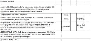 Как получить грин карту США гражданину РФ в 2020 году - лотерея, стоимость, розыгрыш