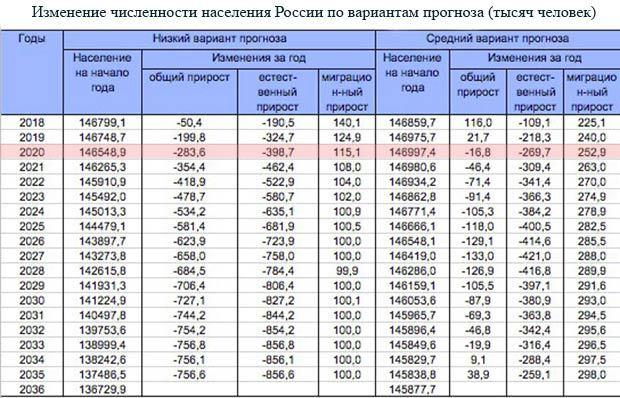 Какое место занимает Россия в мире по численности населения в 2020 году - плотность, кризис, демографический