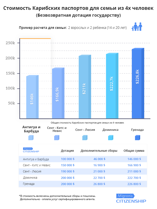 Гражданство в Сент-Китс и Невис в 2020 году - плюсы и минусы, за инвестиции, стоимость, получить