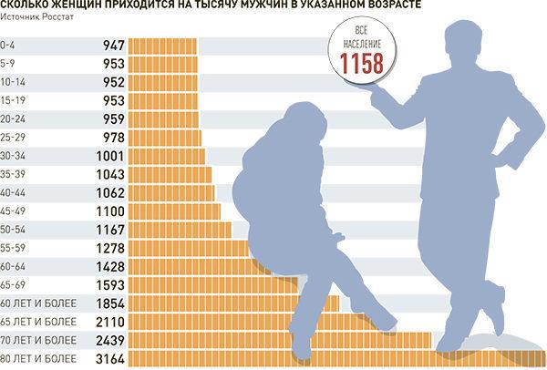 Соотношение мужчин и женщин в России в 2020 году - процентное, по возрастам, количества