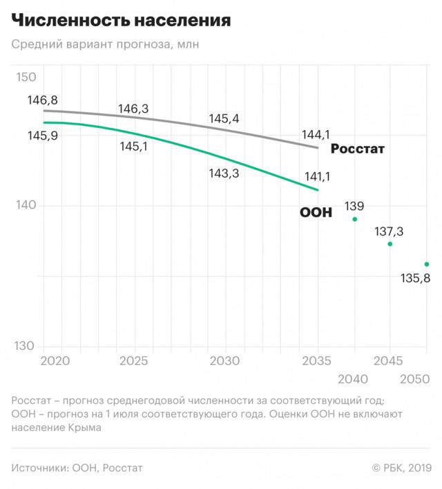 Средний возраст жизни мужчин в России в 2020 году - по регионам, Росстат, таблица