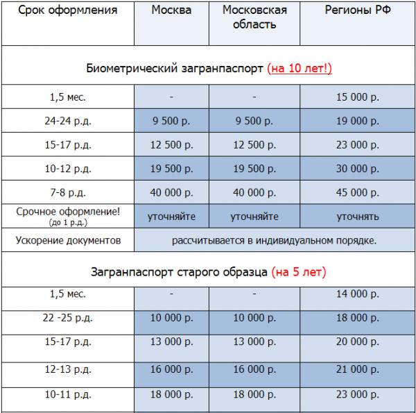 Стоимость загранпаспорта нового образца на 10 лет в 2020 году - изготовления