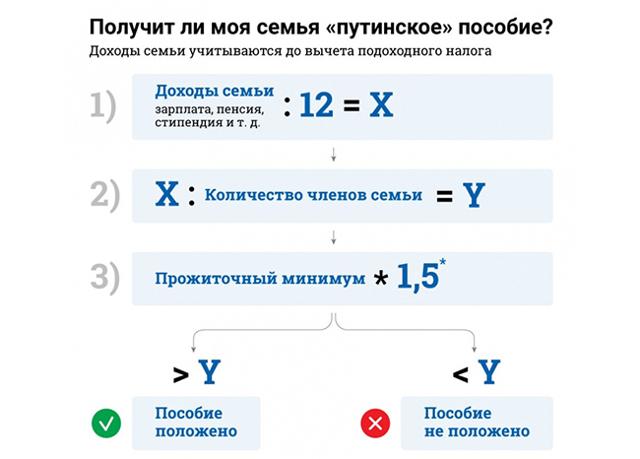 Минимальный прожиточный минимум в Московской области в 2020 году - детей, пенсионера, размер
