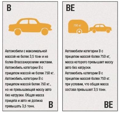Таблица категорий водительских прав в 2020 году - описание, с расшифровкой