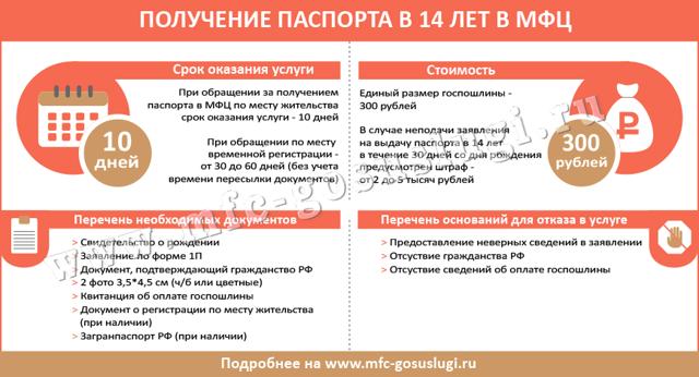 Документы на паспорт в 14 лет в 2020 году - МФЦ, Госуслуги, паспортном столе
