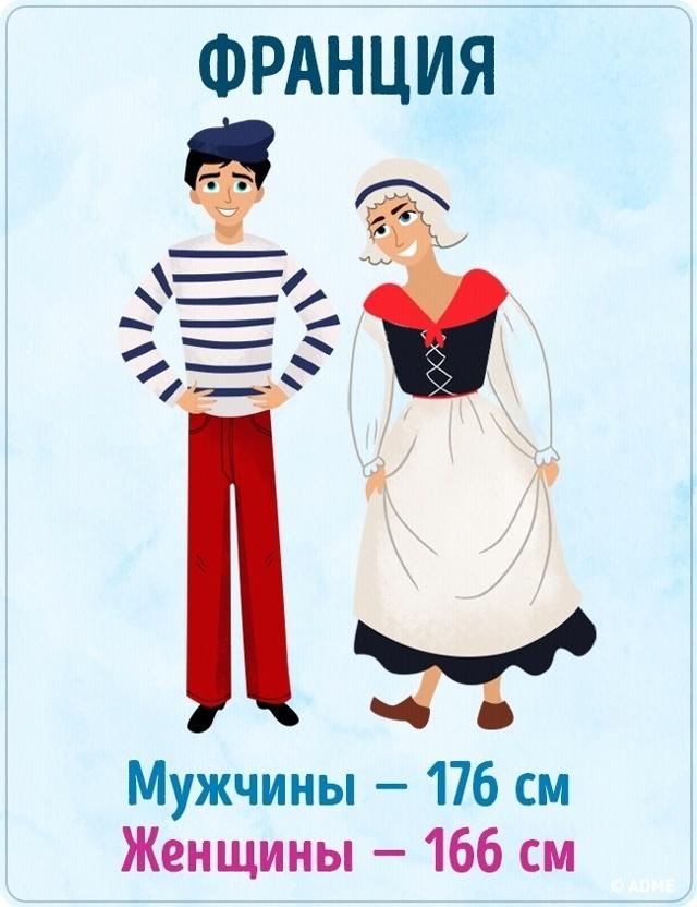 Средний рост мужчины в России в 2020 году - статистика, таблица